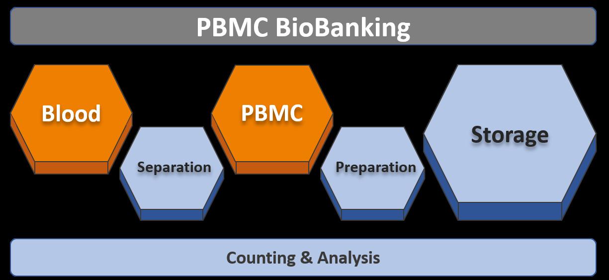 PBMC BioBanking Solution