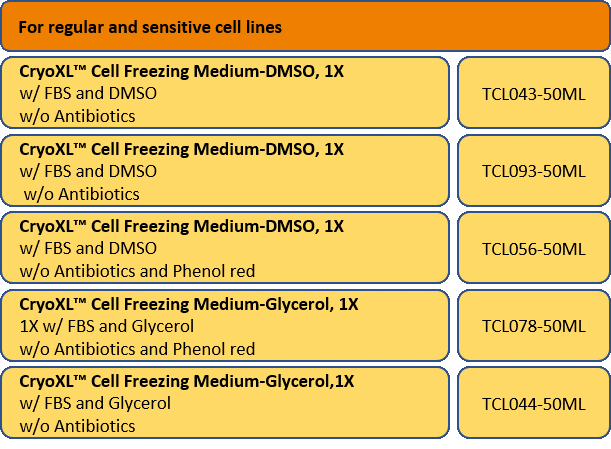 Regular and Sensitive Cell Lines Table