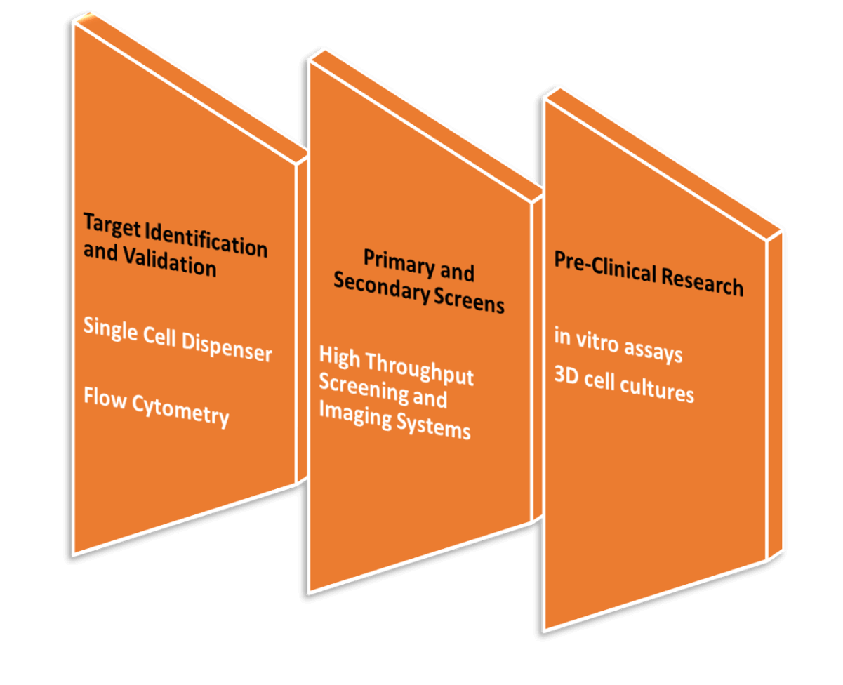Drug Discovery Solutions OLS